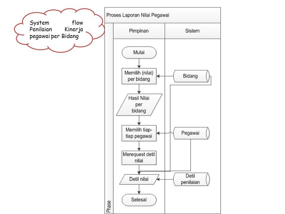 System flow Penilaian Kinerja pegawai per Bidang