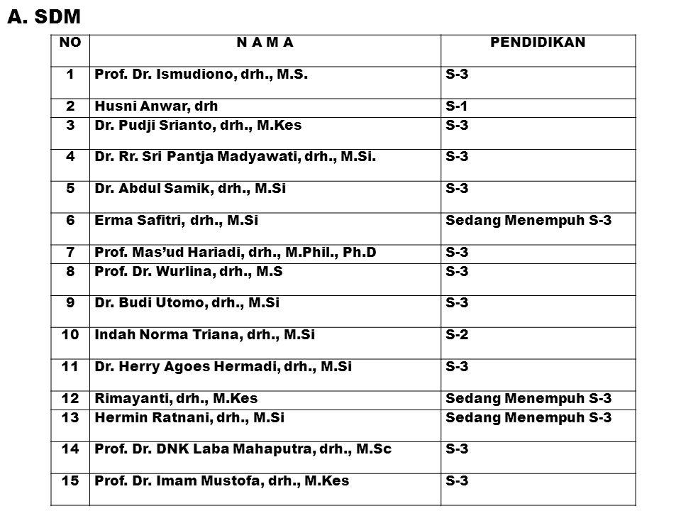 A. SDM NO N A M A PENDIDIKAN 1 Prof. Dr. Ismudiono, drh., M.S. S-3 2