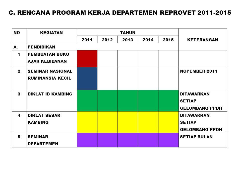 C. RENCANA PROGRAM KERJA DEPARTEMEN REPROVET 2011-2015
