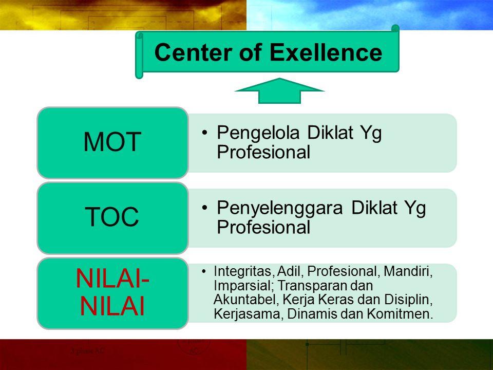 Center of Exellence Penyelenggara Diklat Yg Profesional
