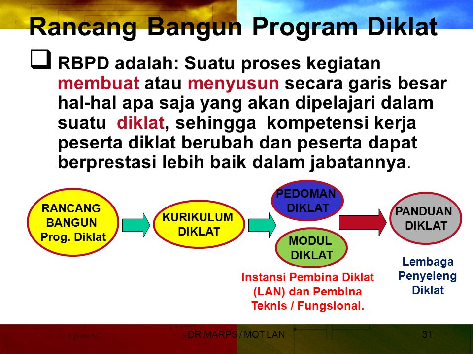 Rancang Bangun Program Diklat