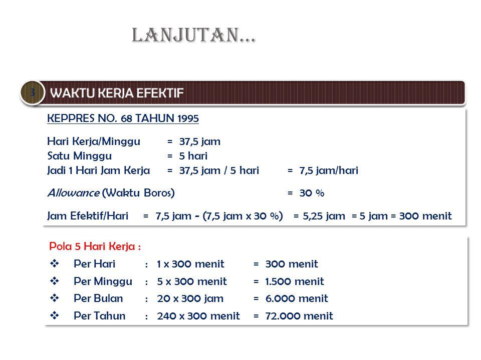 LANJUTAN… WAKTU KERJA EFEKTIF 3 KEPPRES NO. 68 TAHUN 1995