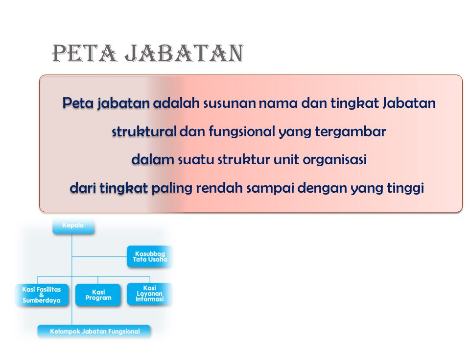 PETA JABATAN Peta jabatan adalah susunan nama dan tingkat Jabatan