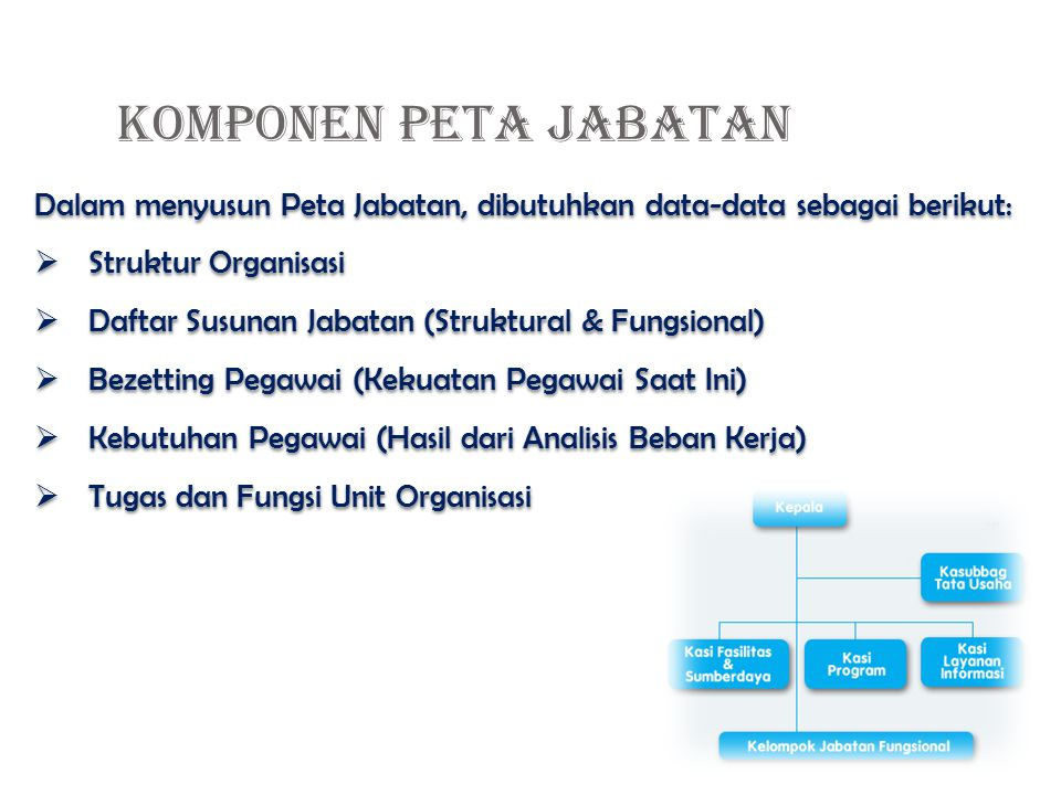 KOMPONEN PETA JABATAN Dalam menyusun Peta Jabatan, dibutuhkan data-data sebagai berikut: Struktur Organisasi.