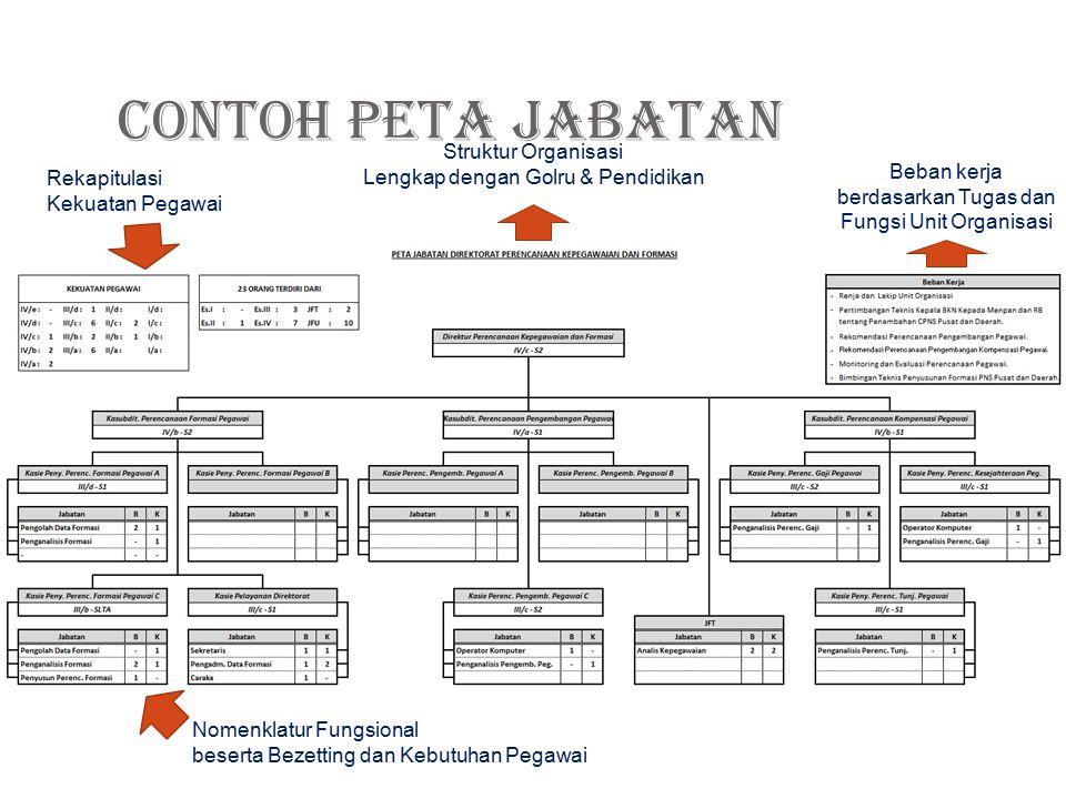 CONTOH PETA JABATAN Struktur Organisasi