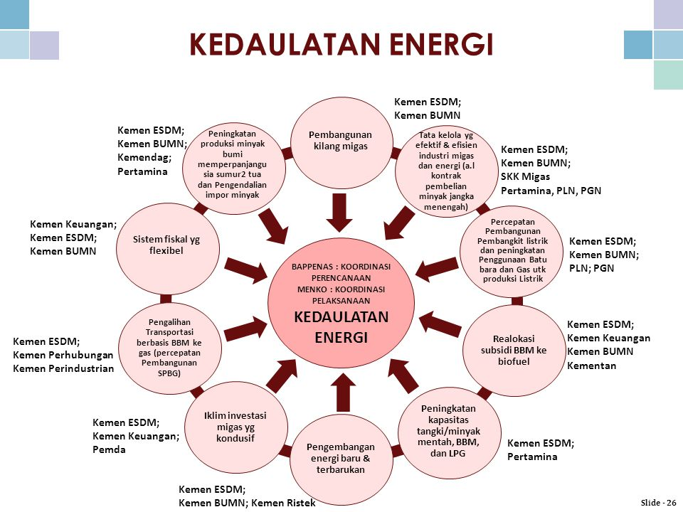 KEDAULATAN ENERGI KEDAULATAN ENERGI Kemen BUMN Kemendag; Pertamina
