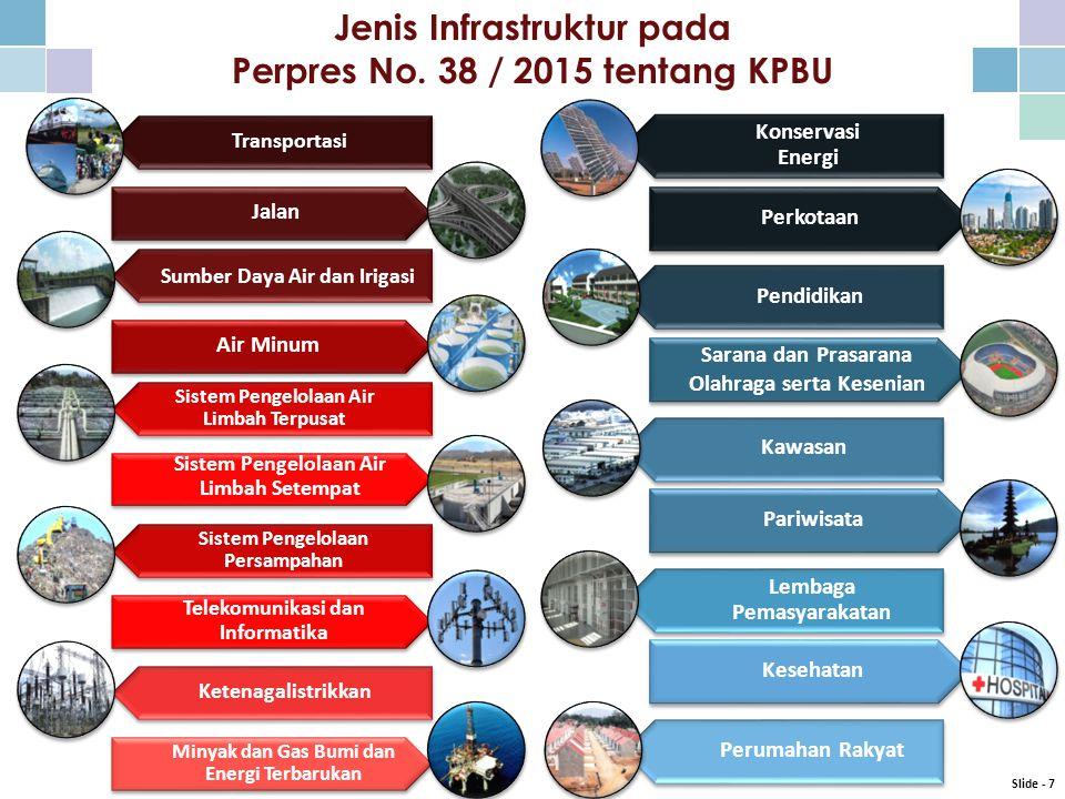 Jenis Infrastruktur pada Perpres No. 38 / 2015 tentang KPBU