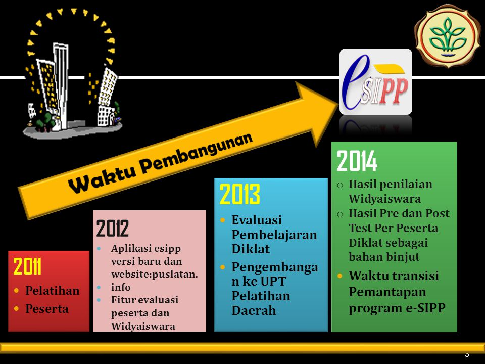 2014 2013 Waktu Pembangunan 2012 2011 Evaluasi Pembelajaran Diklat