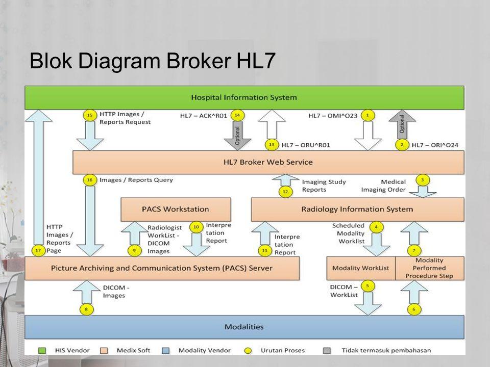 Blok Diagram Broker HL7