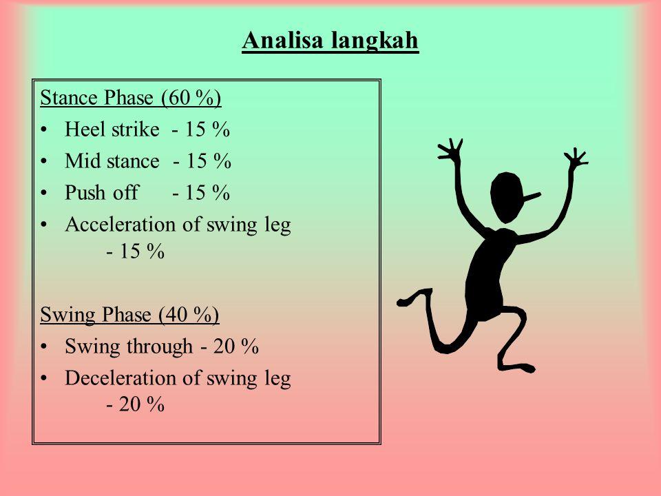 Analisa langkah Stance Phase (60 %) Heel strike - 15 %