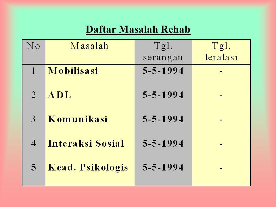 Daftar Masalah Rehab