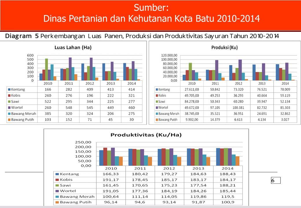 Dinas Pertanian dan Kehutanan Kota Batu 2010-2014