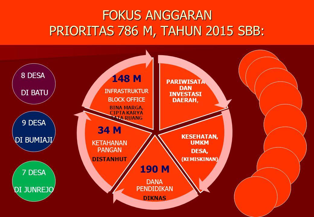 FOKUS ANGGARAN PRIORITAS 786 M, TAHUN 2015 SBB: