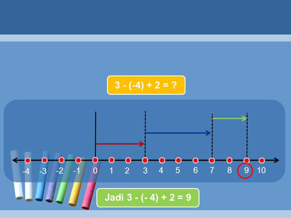 3 - (-4) + 2 = 3 4 5 6 7 8 9 10 2 1 -1 -2 -3 -4 Jadi 3 - (- 4) + 2 = 9