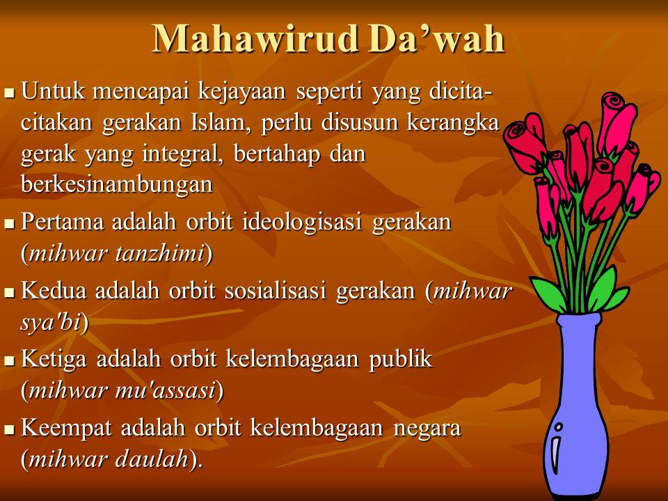 Mahawirud Da'wah