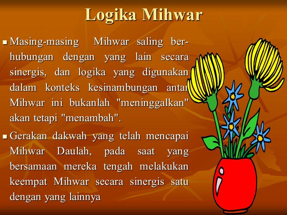 Logika Mihwar