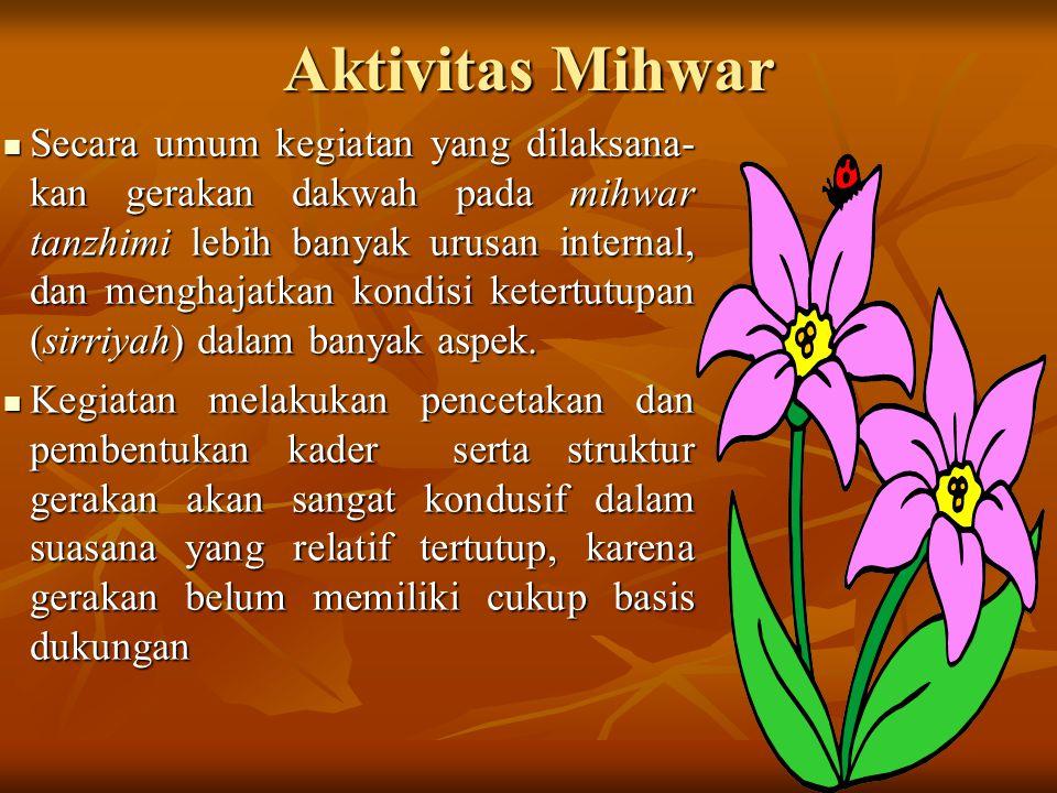 Aktivitas Mihwar