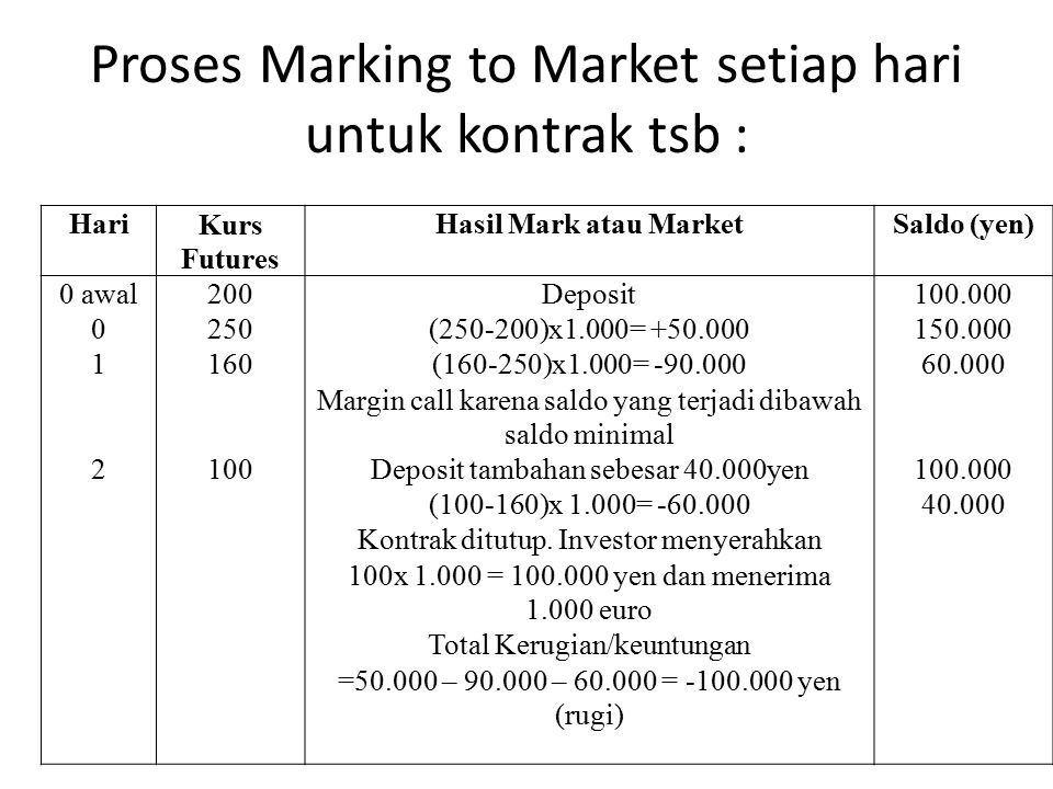 Proses Marking to Market setiap hari untuk kontrak tsb :