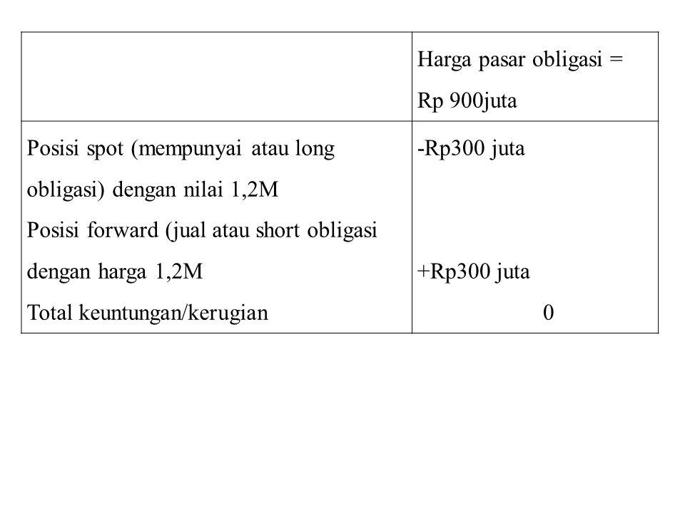 Harga pasar obligasi = Rp 900juta