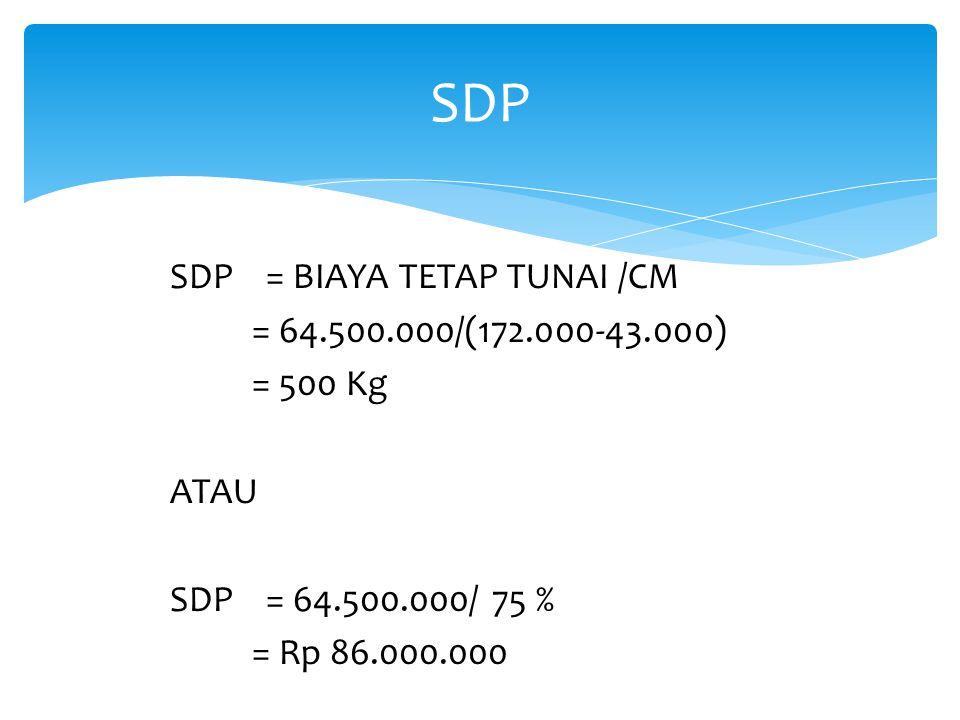 SDP SDP = BIAYA TETAP TUNAI /CM = 64.500.000/(172.000-43.000) = 500 Kg ATAU SDP = 64.500.000/ 75 % = Rp 86.000.000