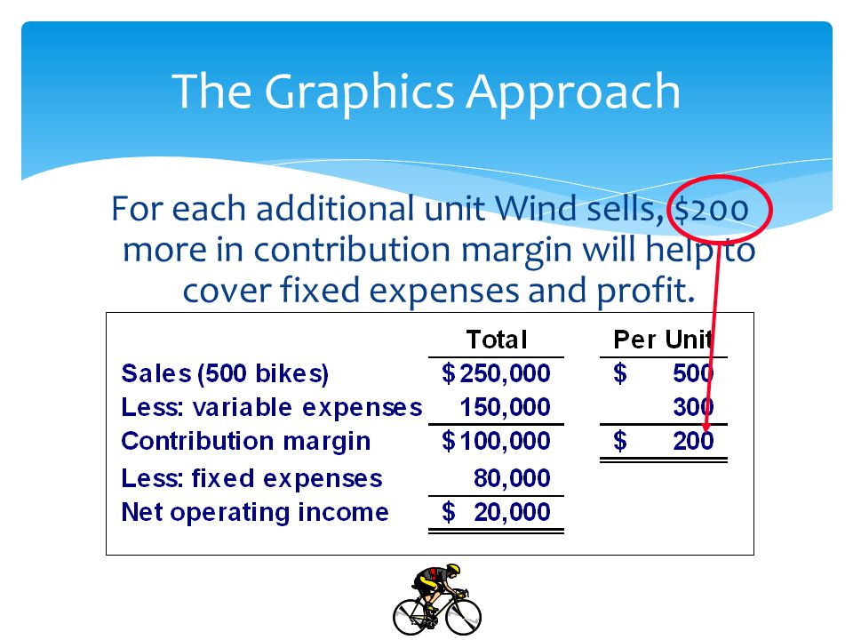 The Graphics Approach For each additional unit Wind sells, $200 more in contribution margin will help to cover fixed expenses and profit.