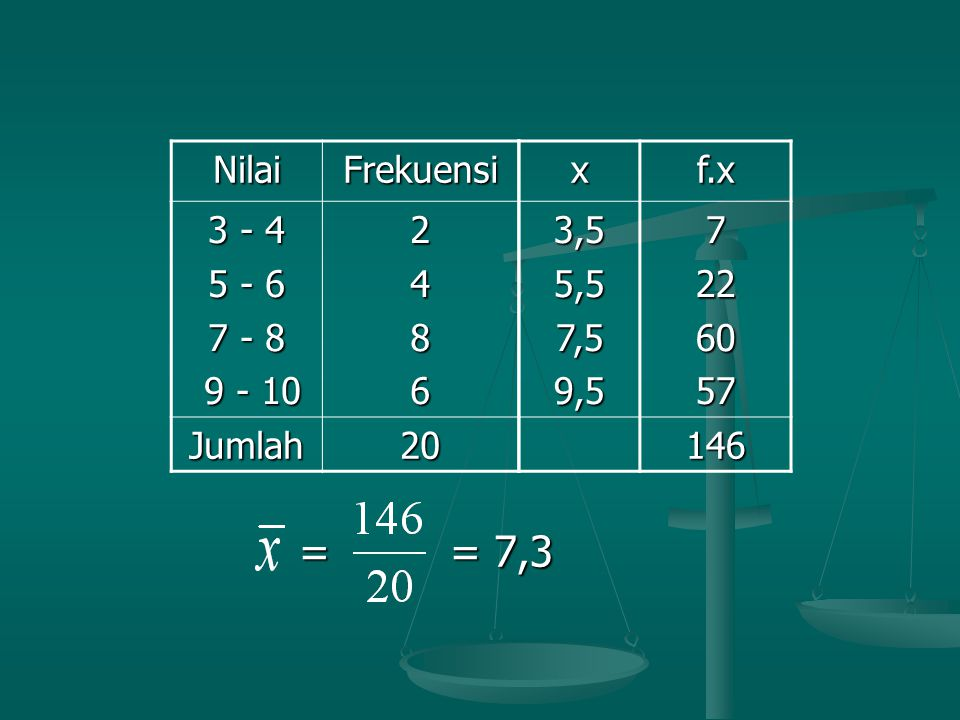 = = 7,3 Nilai. Frekuensi. 3 - 4. 5 - 6. 7 - 8. 9 - 10. 2. 4. 8. 6. Jumlah. 20. x.