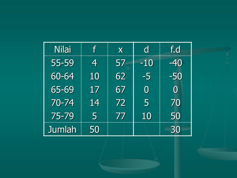 Nilai f. x. 55-59. 60-64. 65-69. 70-74. 75-79. 4. 10. 17. 14. 5. 57. 62. 67. 72. 77.