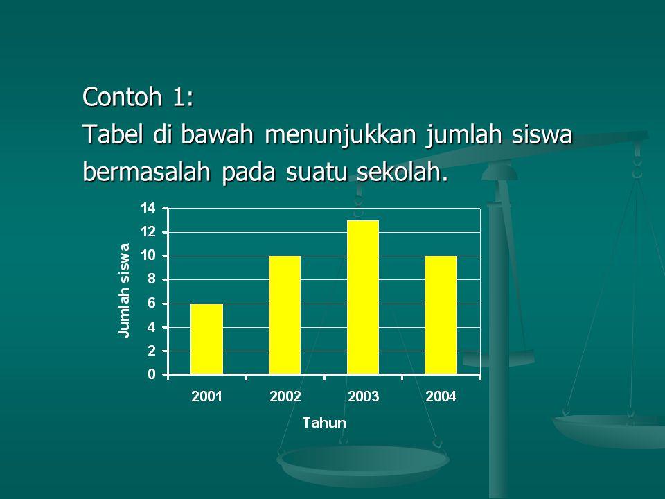 Contoh 1: Tabel di bawah menunjukkan jumlah siswa bermasalah pada suatu sekolah.