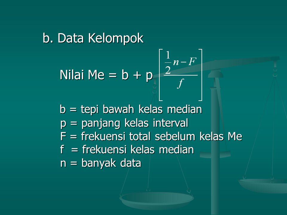 b = tepi bawah kelas median