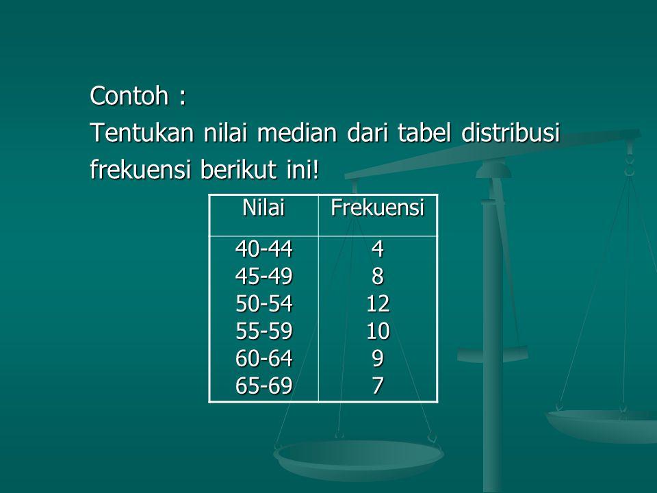 Tentukan nilai median dari tabel distribusi frekuensi berikut ini!