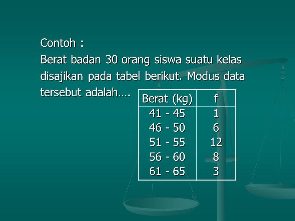 Contoh : Berat badan 30 orang siswa suatu kelas. disajikan pada tabel berikut. Modus data. tersebut adalah….