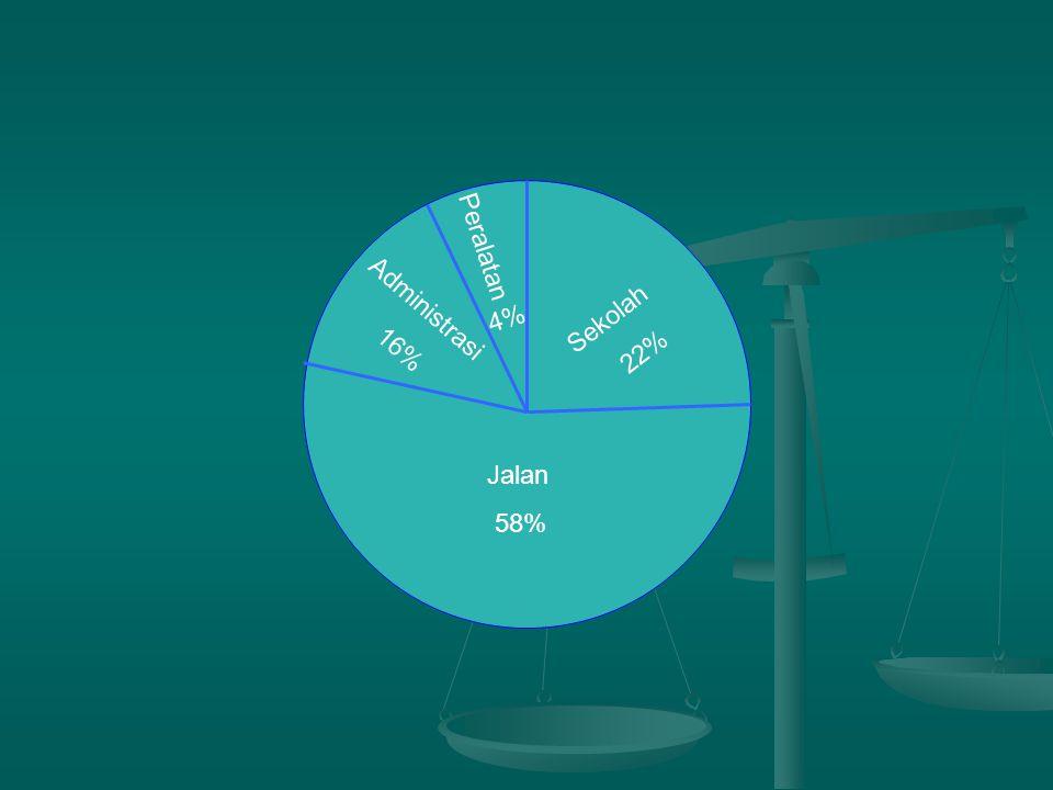 Peralatan Sekolah 22% Administrasi 16% 4% Jalan 58%