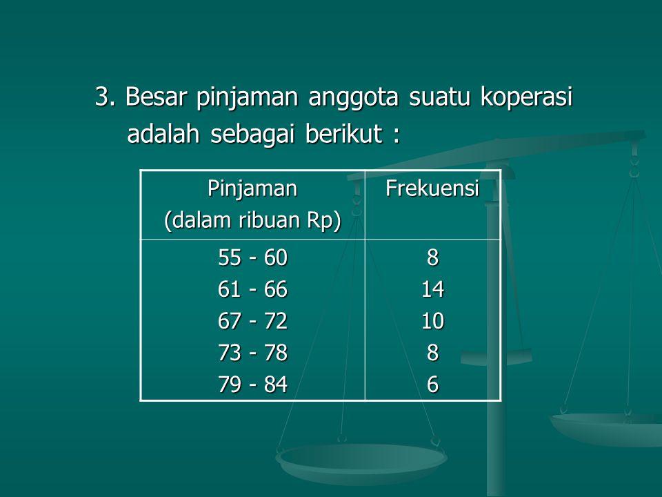 3. Besar pinjaman anggota suatu koperasi adalah sebagai berikut :