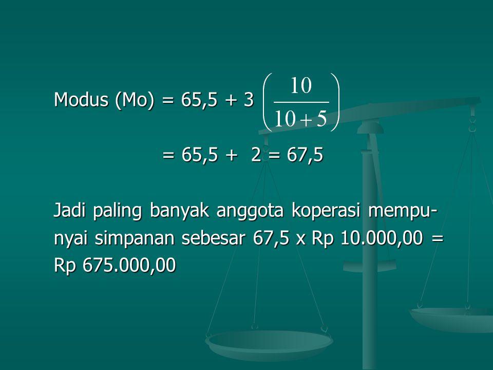 Modus (Mo) = 65,5 + 3 = 65,5 + 2 = 67,5. Jadi paling banyak anggota koperasi mempu- nyai simpanan sebesar 67,5 x Rp 10.000,00 =