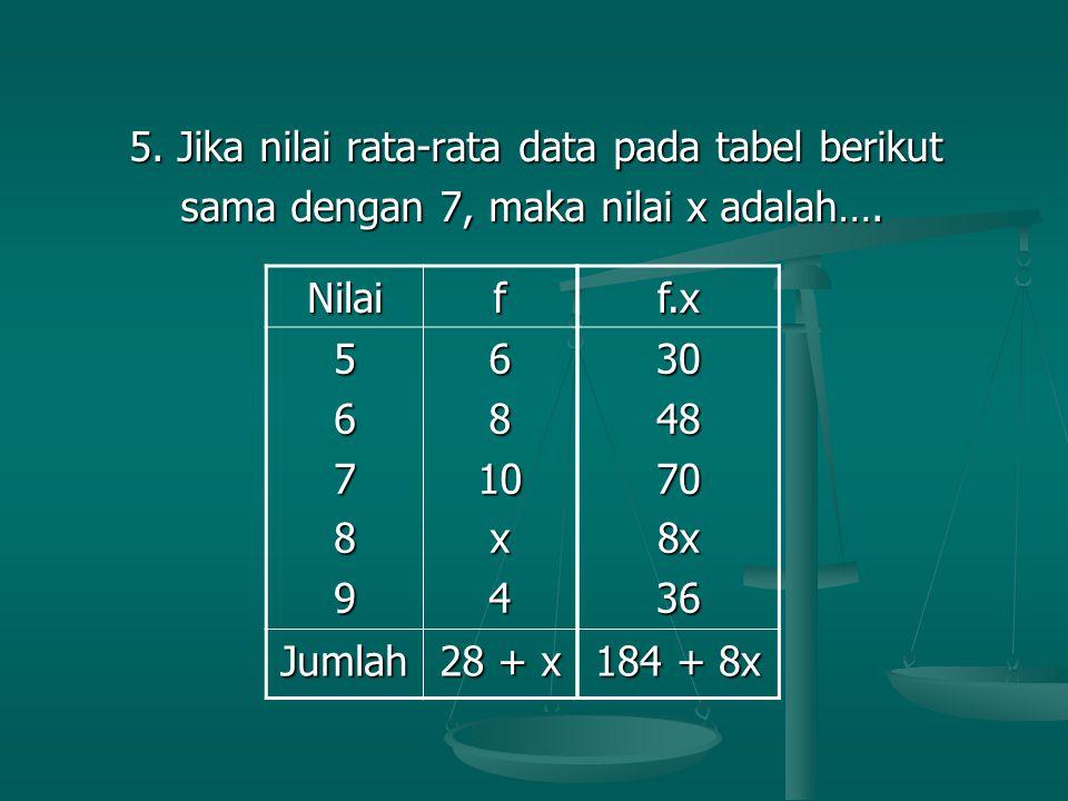 5. Jika nilai rata-rata data pada tabel berikut
