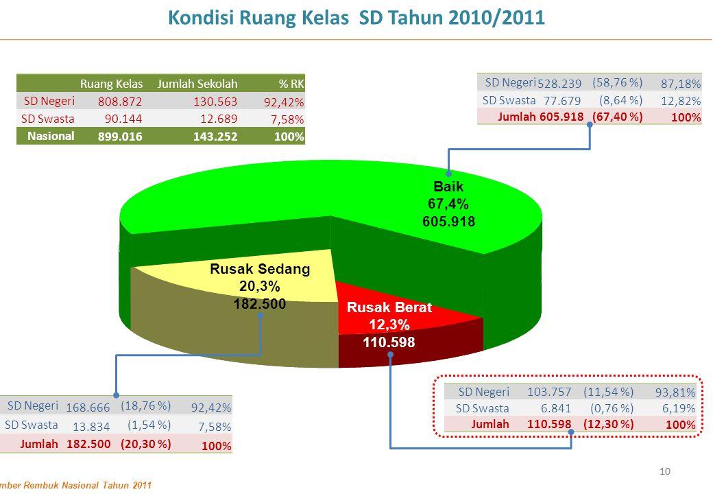 Kondisi Ruang Kelas SD Tahun 2010/2011