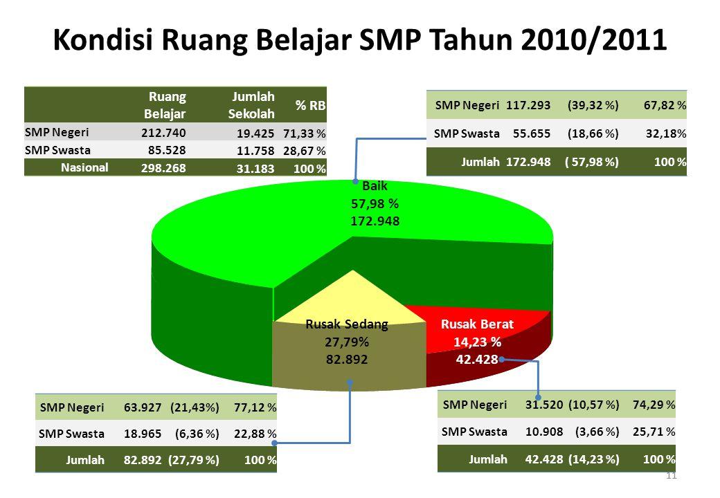 Kondisi Ruang Belajar SMP Tahun 2010/2011