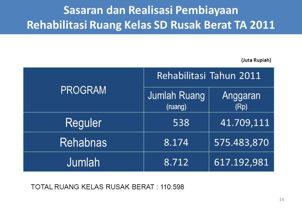 Sasaran dan Realisasi Pembiayaan Rehabilitasi Ruang Kelas SD Rusak Berat TA 2011