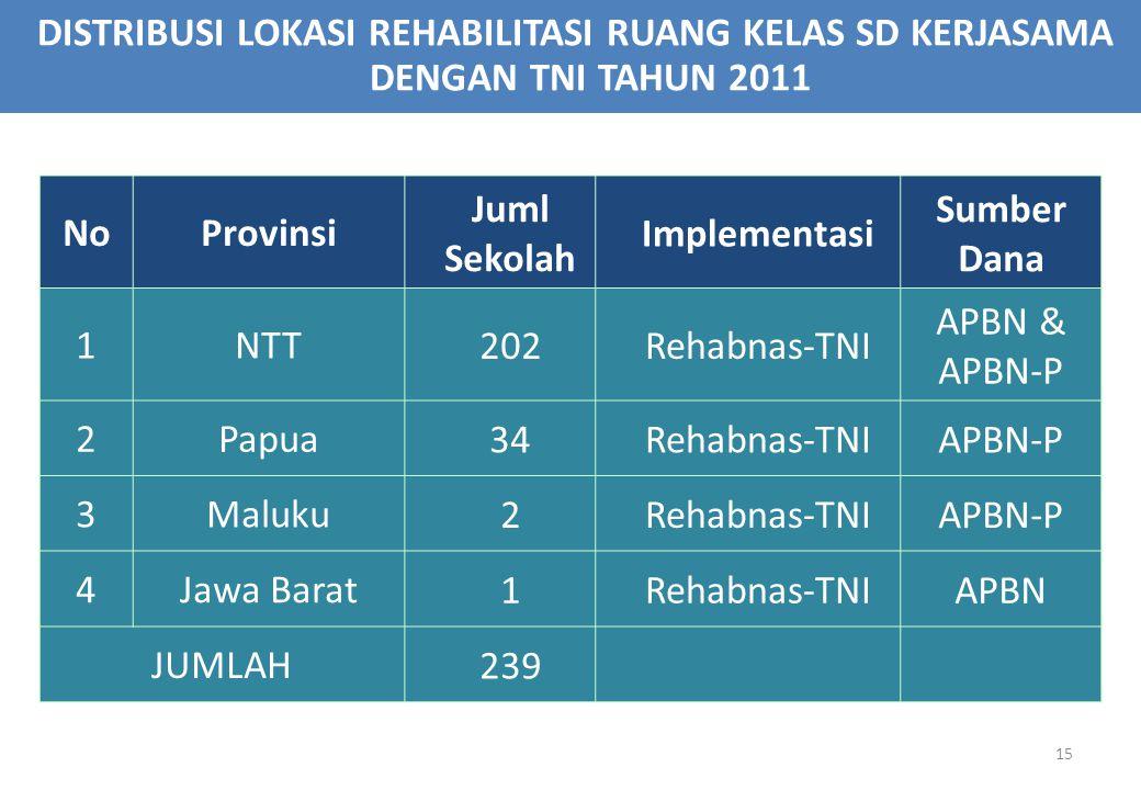 DISTRIBUSI LOKASI REHABILITASI RUANG KELAS SD KERJASAMA DENGAN TNI TAHUN 2011