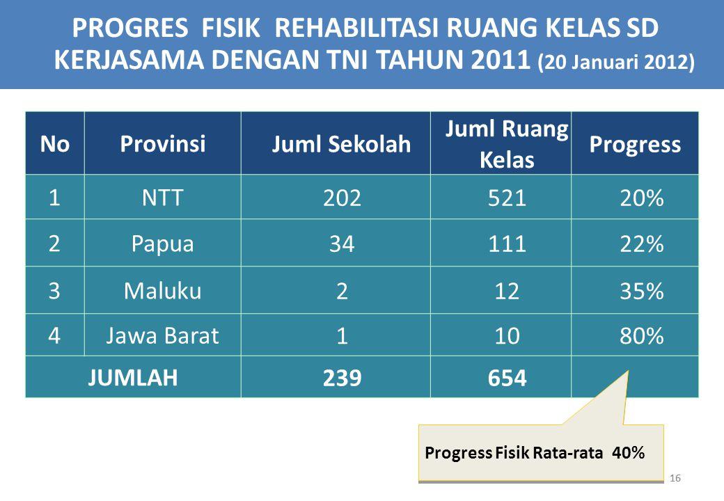 PROGRES FISIK REHABILITASI RUANG KELAS SD KERJASAMA DENGAN TNI TAHUN 2011 (20 Januari 2012)