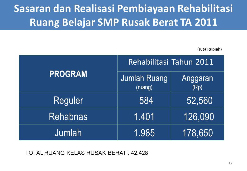 Sasaran dan Realisasi Pembiayaan Rehabilitasi Ruang Belajar SMP Rusak Berat TA 2011
