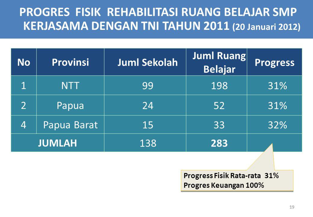 PROGRES FISIK REHABILITASI RUANG BELAJAR SMP KERJASAMA DENGAN TNI TAHUN 2011 (20 Januari 2012)
