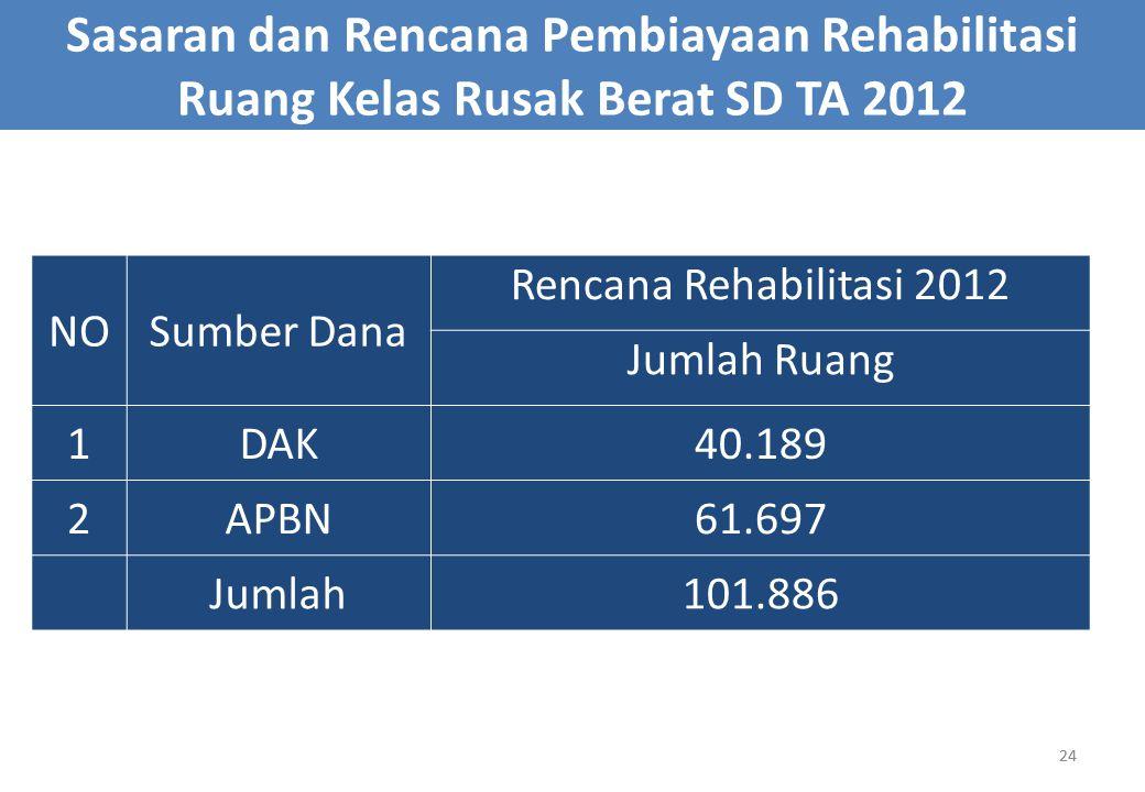 Sasaran dan Rencana Pembiayaan Rehabilitasi Ruang Kelas Rusak Berat SD TA 2012