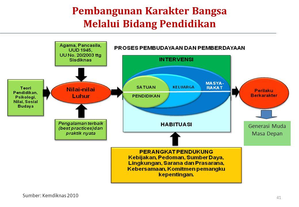 Pembangunan Karakter Bangsa Melalui Bidang Pendidikan