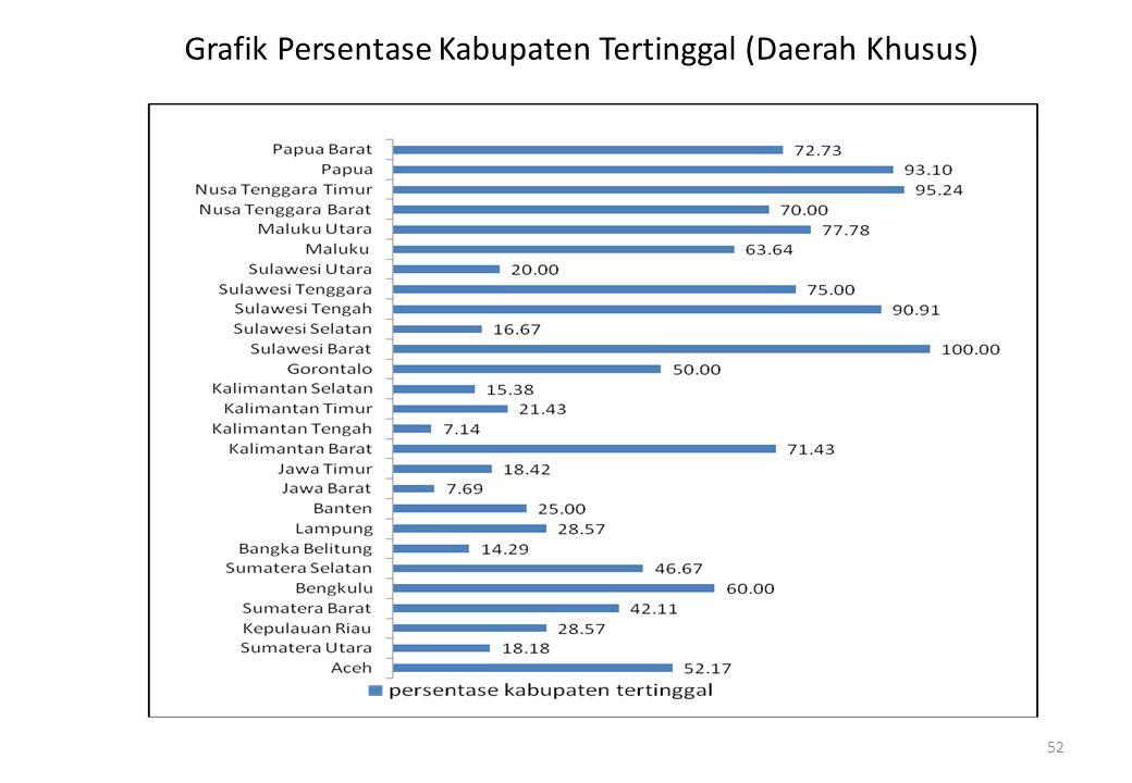 Grafik Persentase Kabupaten Tertinggal (Daerah Khusus)