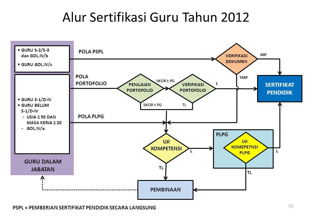 Alur Sertifikasi Guru Tahun 2012