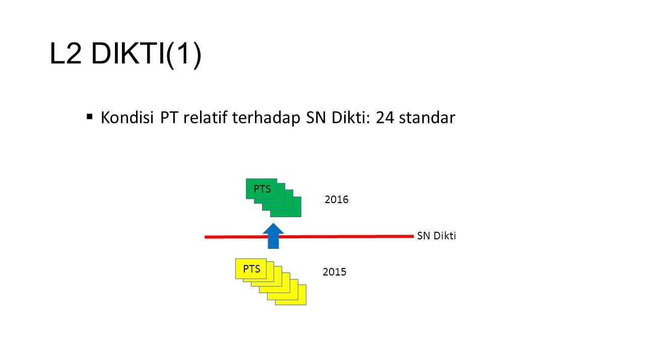 L2 DIKTI(1) Kondisi PT relatif terhadap SN Dikti: 24 standar PTS 2016