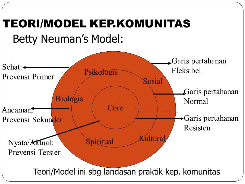 TEORI/MODEL KEP.KOMUNITAS