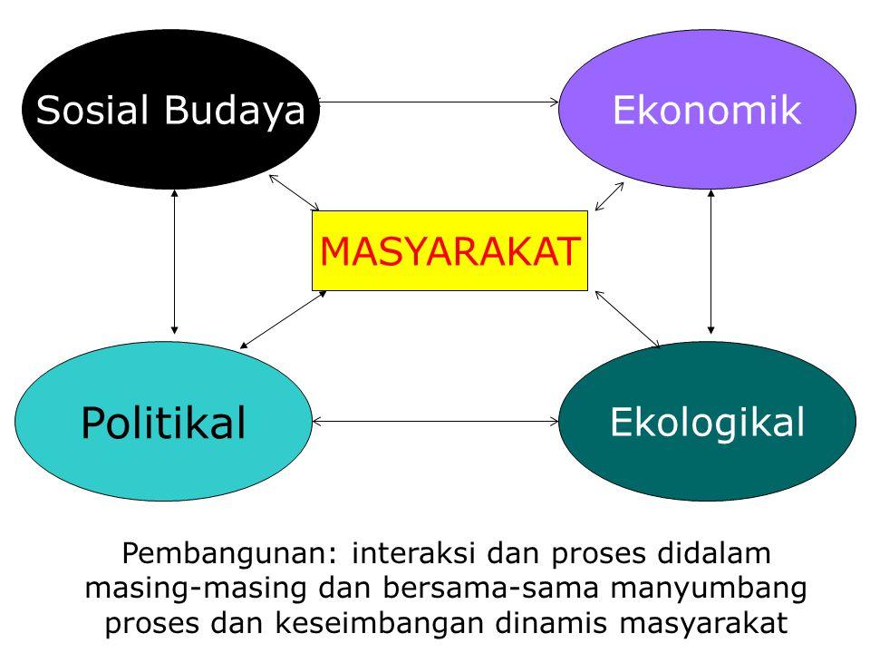 Politikal Sosial Budaya Ekonomik MASYARAKAT Ekologikal