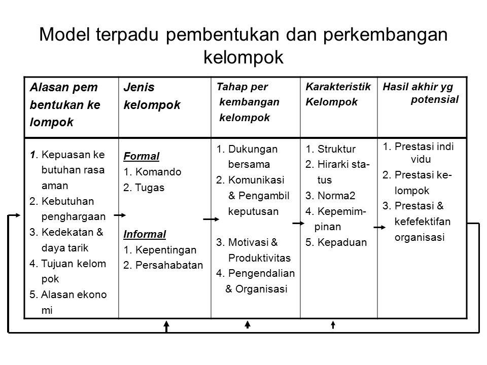 Model terpadu pembentukan dan perkembangan kelompok